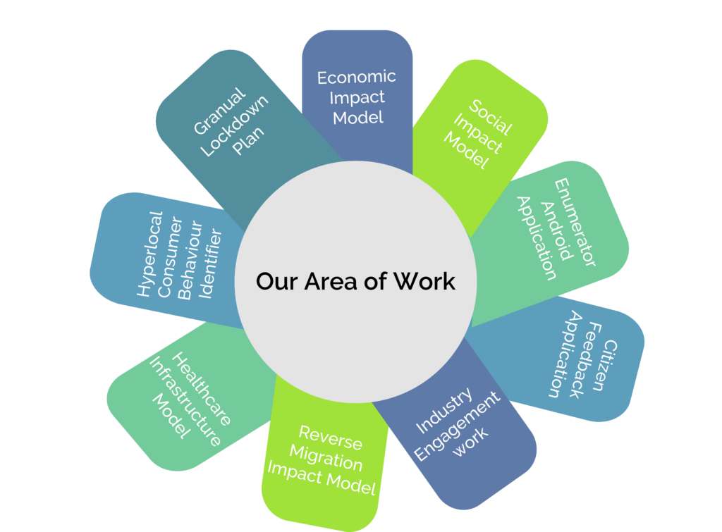 Areas of Working