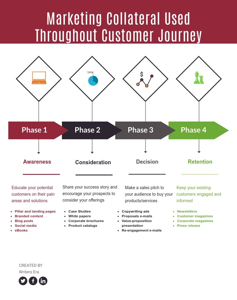 Marketing Collateral used throughout customer journey