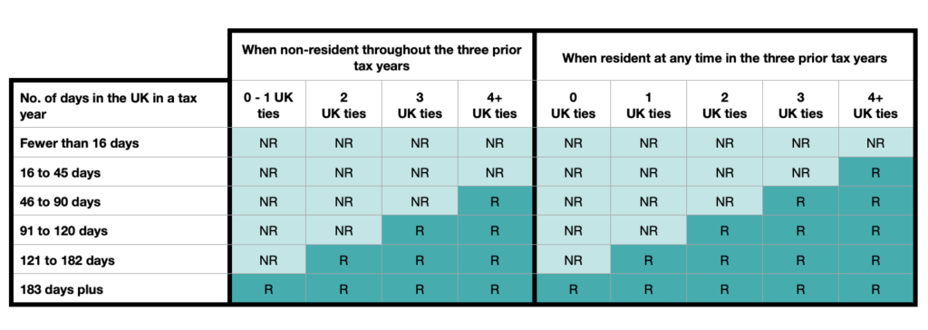sufficient ties table for UK taxation based on days spent in the UK