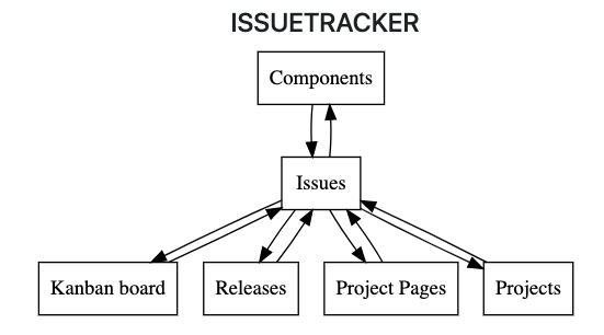 Issue tracker data structure