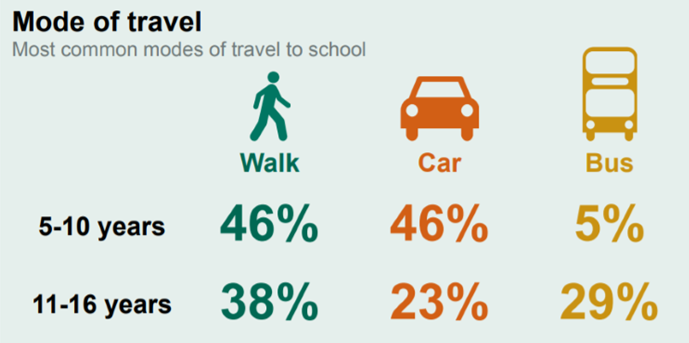 Modes of travel to school. Picture by UK Gov