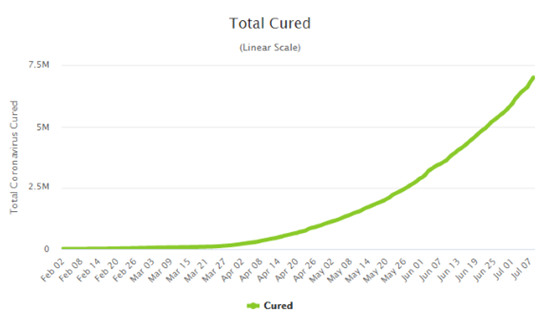 Over 7 million reported cases of Covid cured - picture Worldometers.info