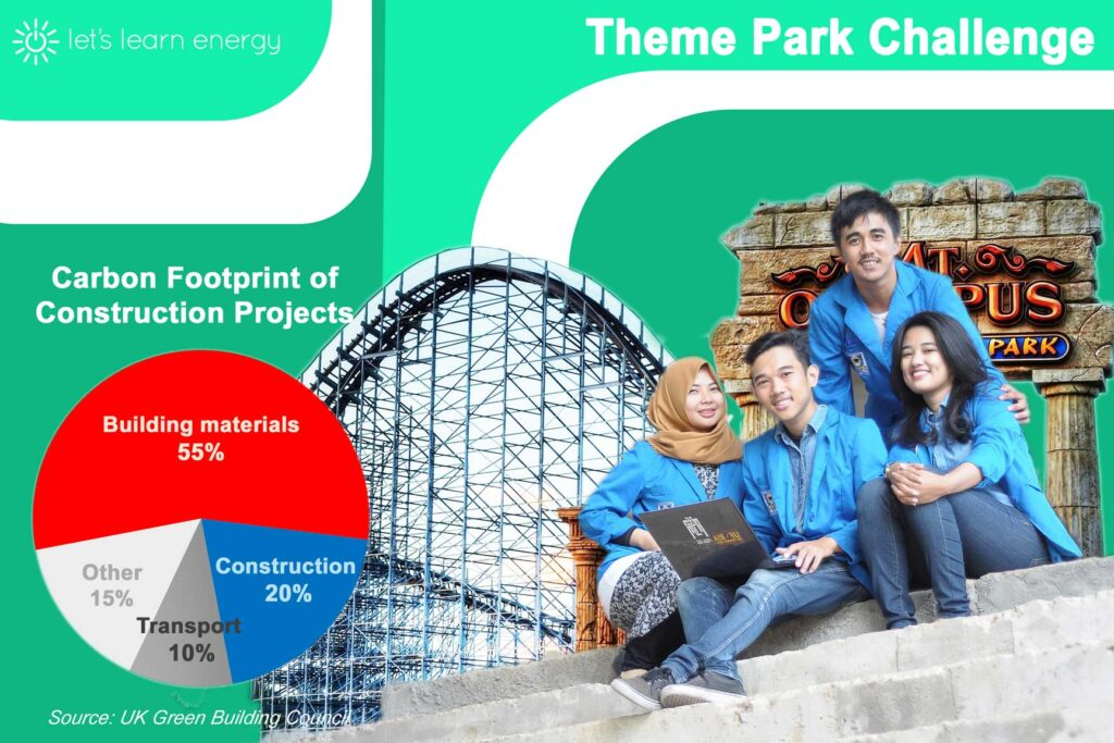 Students taking part in the Theme Park Challenge by Let's Learn Energy