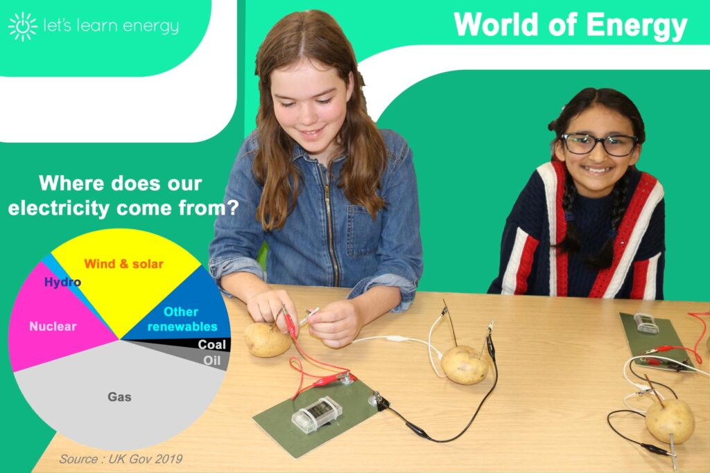 Where does our electricity come from