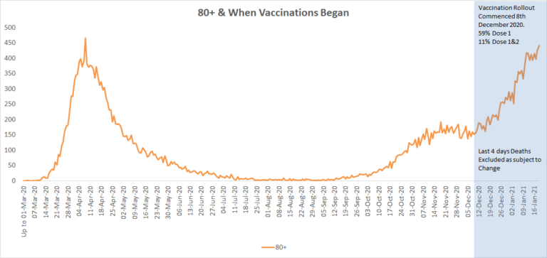 Deaths within 28 days of covid vaccination