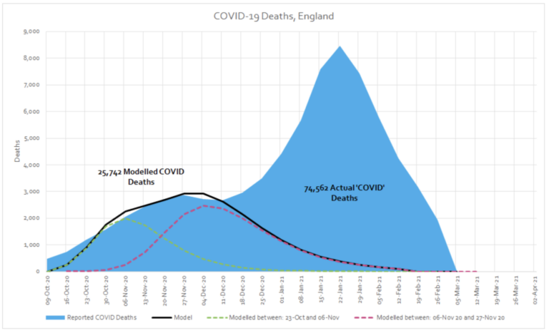 Mortality data during the vaccine roll-out period