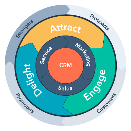 Why-CRM