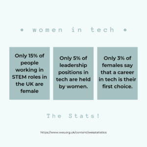 only 15% of people working in STEM roles in the UK are female.