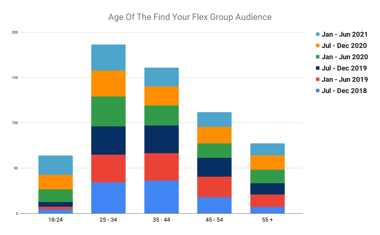 graph representing the ages of the find your flex audience