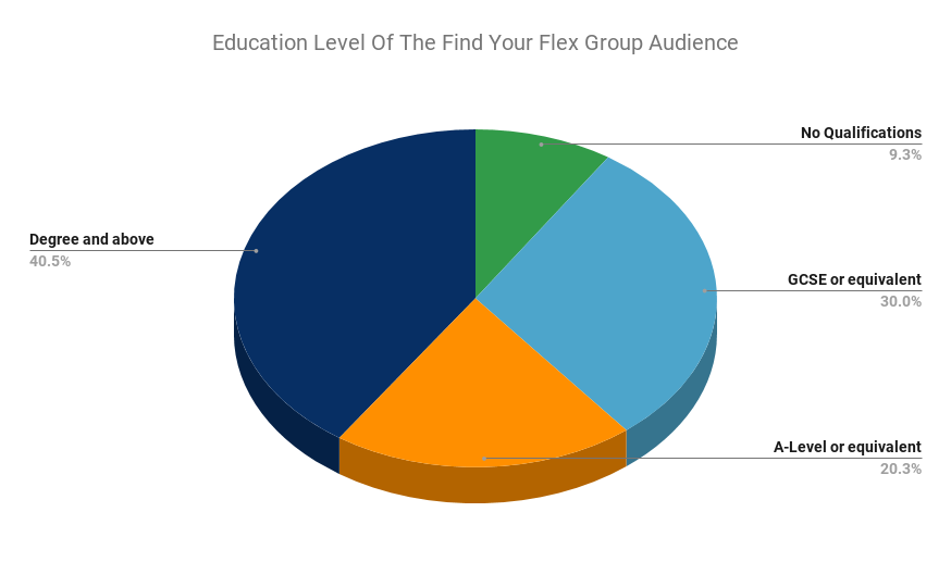 Pie Chart showing Education Level Of The Find Your Flex Group Audience