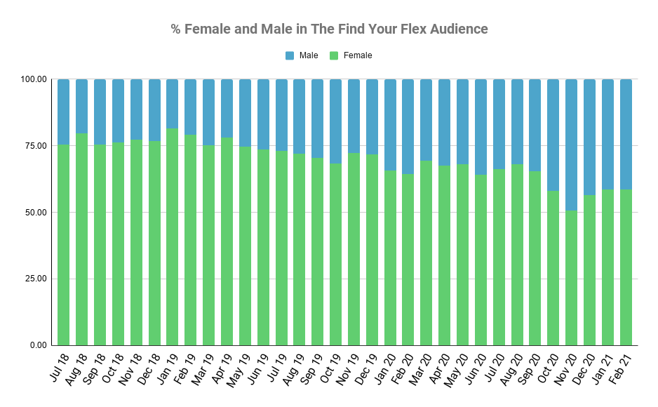 Graph showing the percentage of males and females using our jobs board.