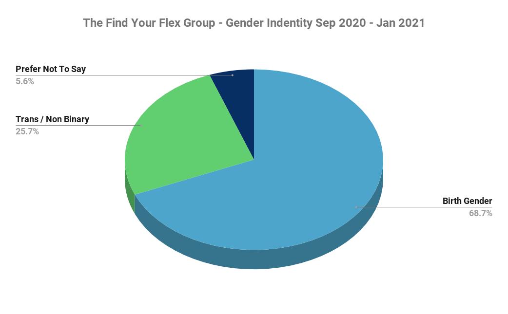 Pie Chart showing % gender identity
