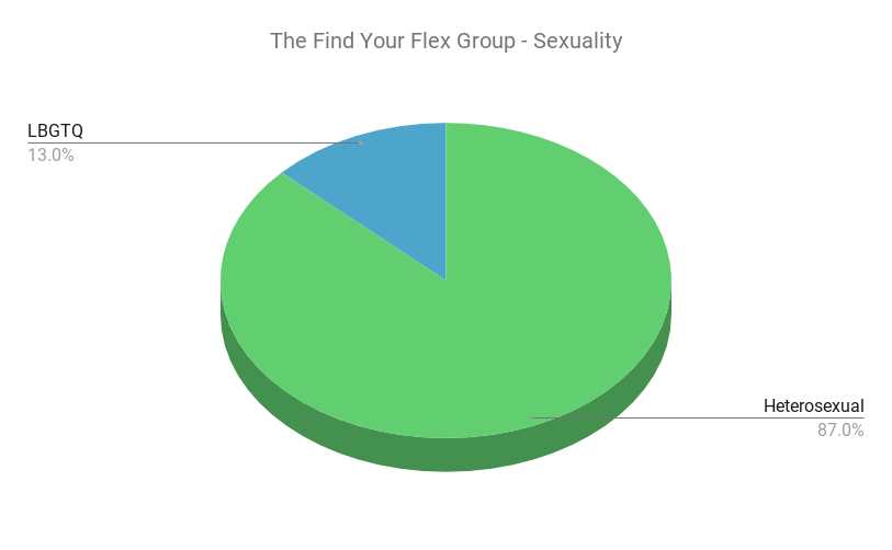 Graph showing The Find Your Flex Group's audiences sexual preference.