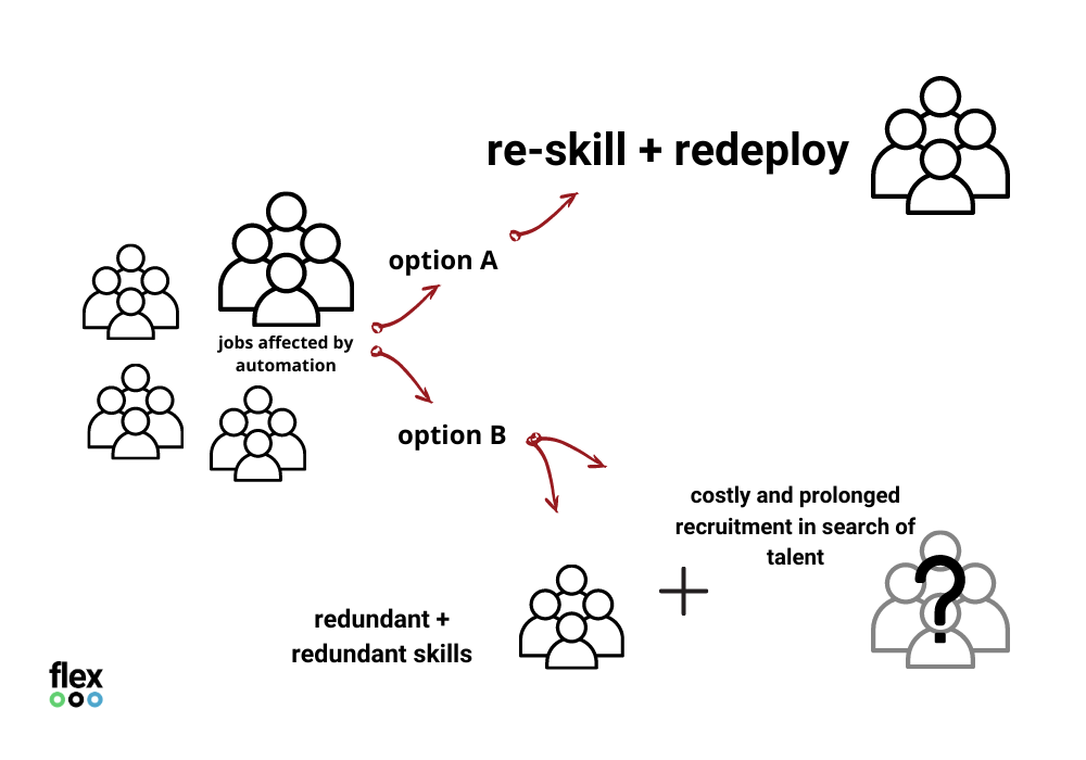 graphic showing option a to re-skill and redeploy workers versus redundancies and costly recruitment