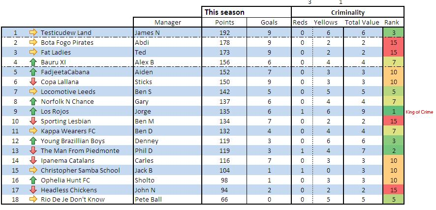 Emerson World Cup 2014 - final standings