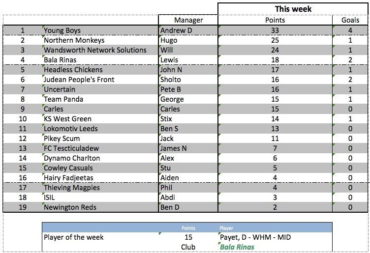 Weekly scores - week 26 - 23 February 2016