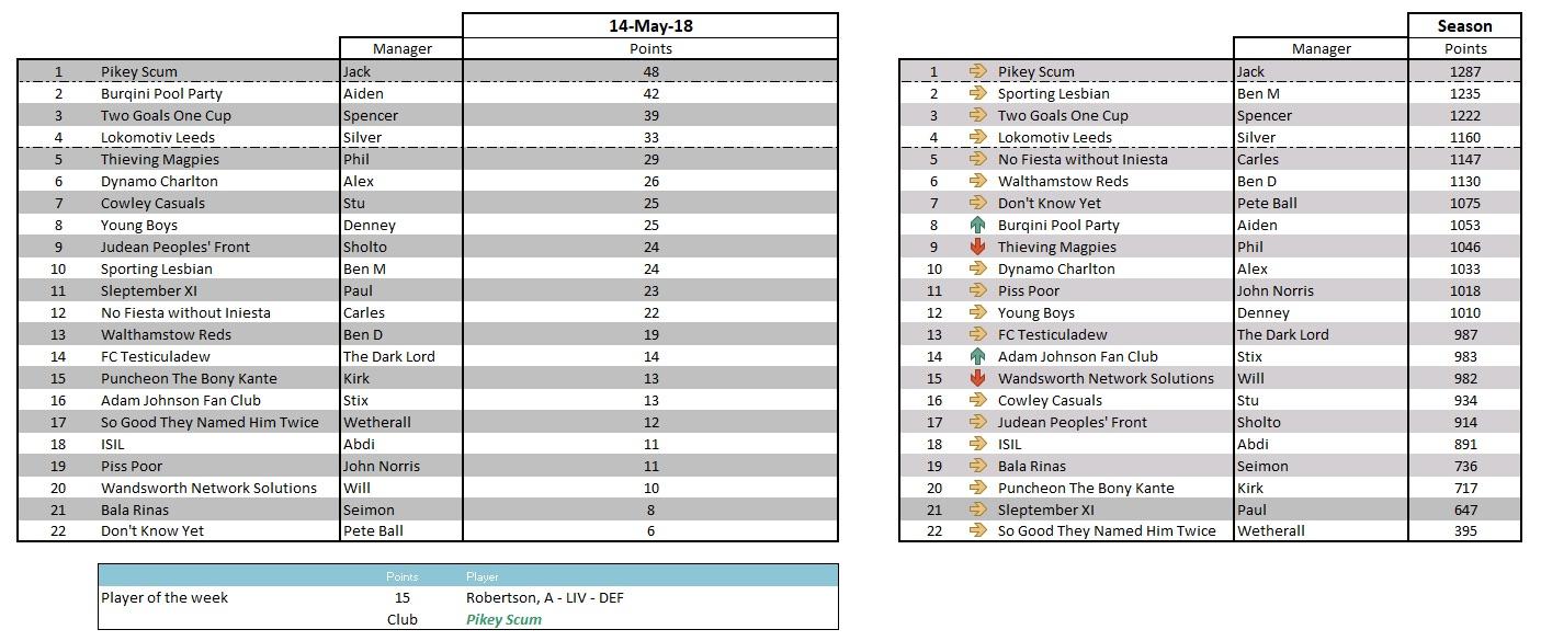 Kenna League week 36 - 14 May 2018