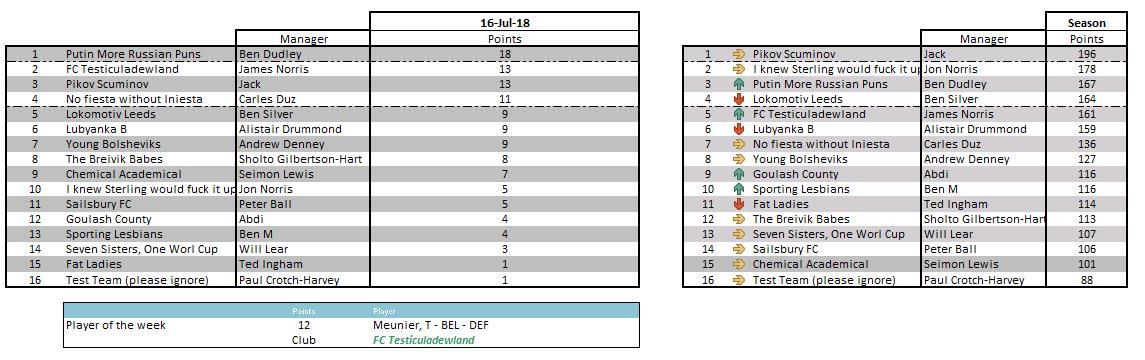 Kharine - final table - 16 July 2018