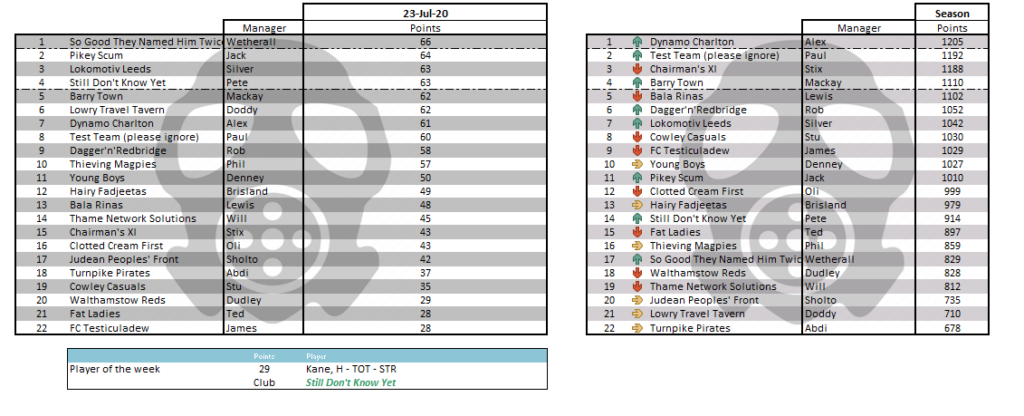 Kenna League - 23 July 2020