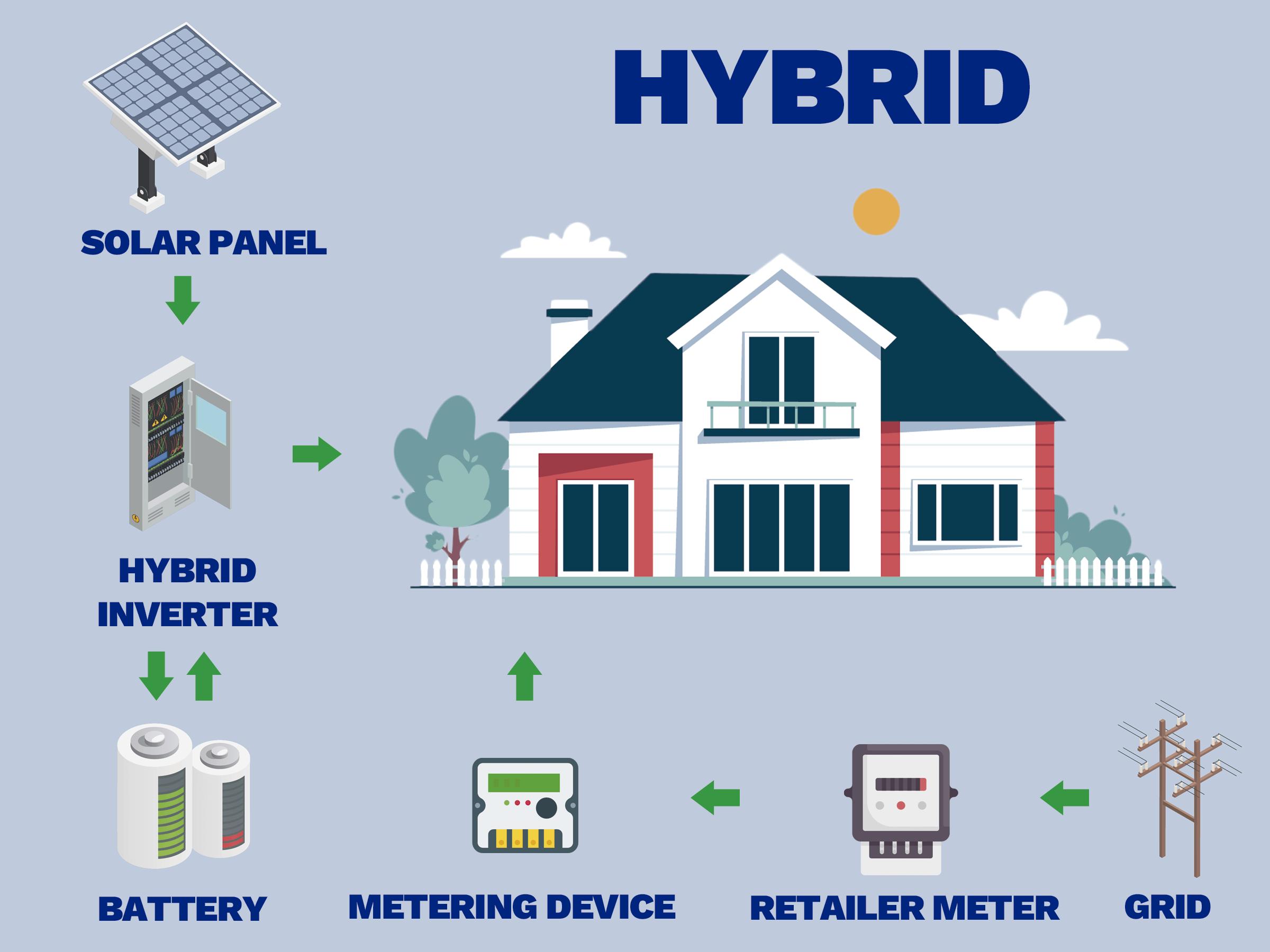 Hybrid solar system - SAAB RDS