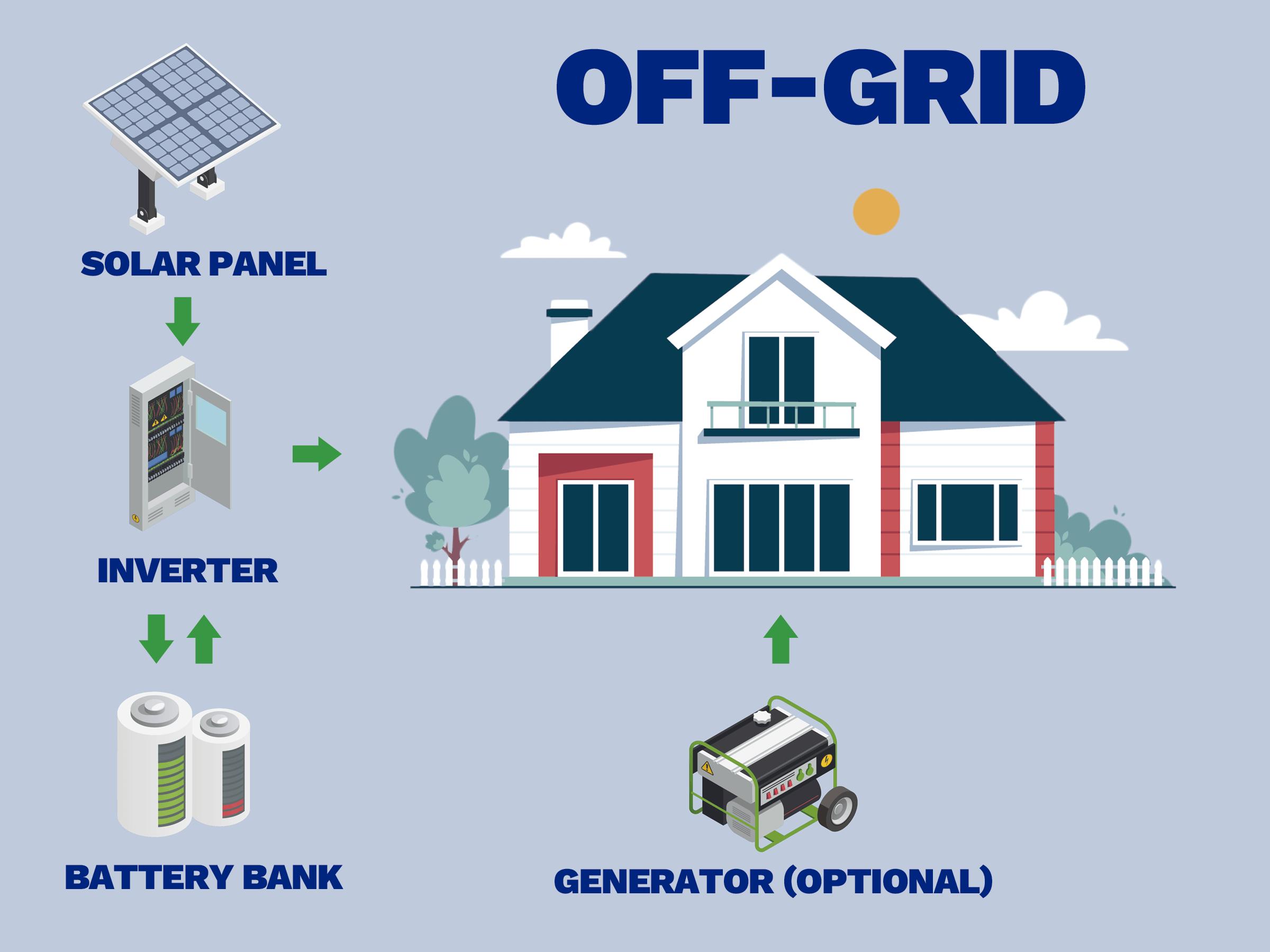 Off-grid solar system - SAAB RDS