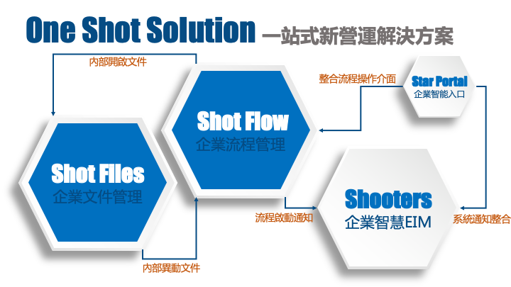 One Shot Solution