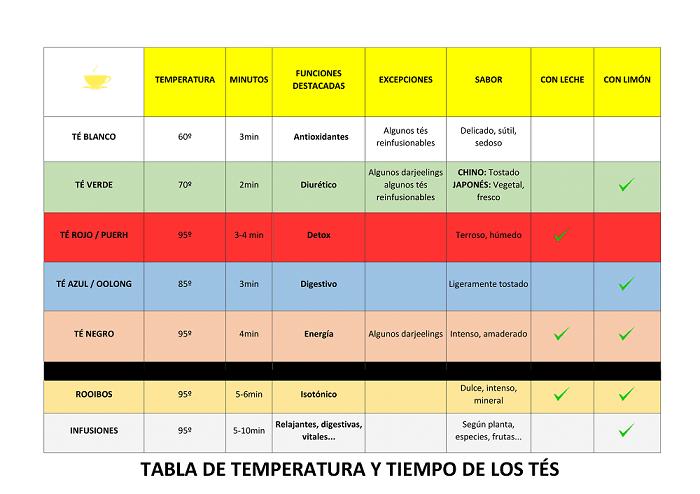 tabla temperatura para los tés
