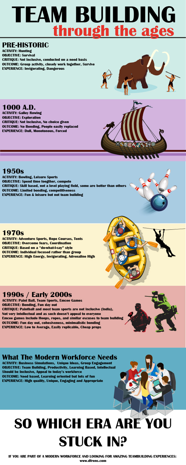 Team Building Through The Ages