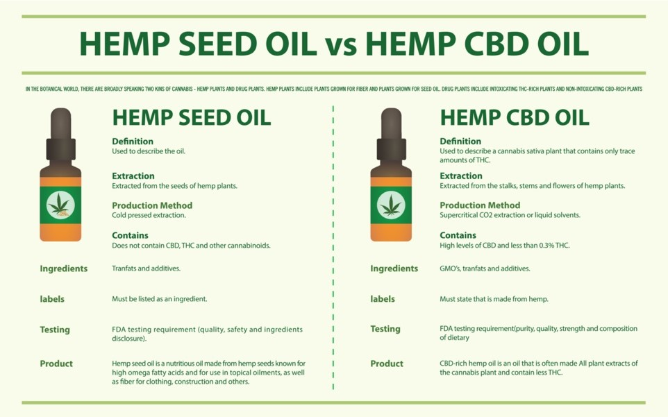 comparison between hemp seed oil and hemp cbd oil