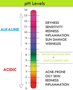 Scale pH levels