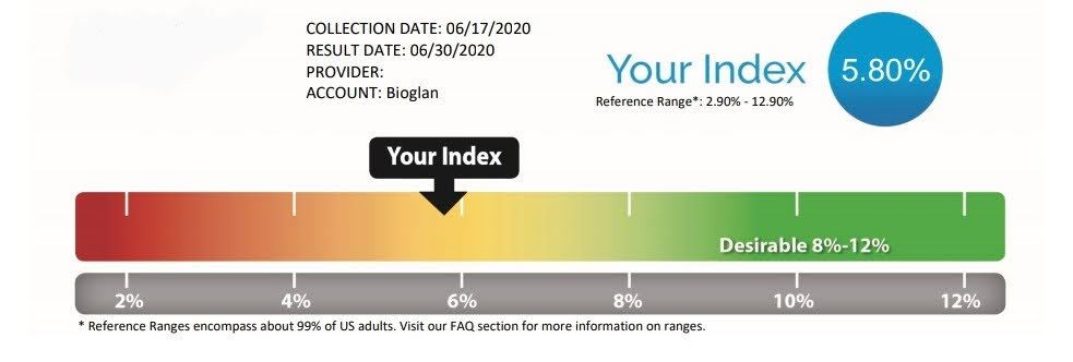 Omega-3 results