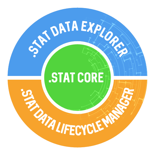 Statistical Information System Collaboration Community