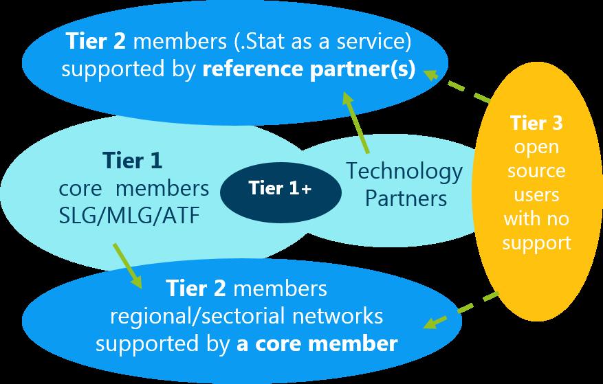 Tier Membership schema