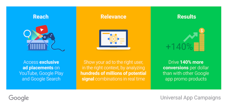 universal-app-campaigns