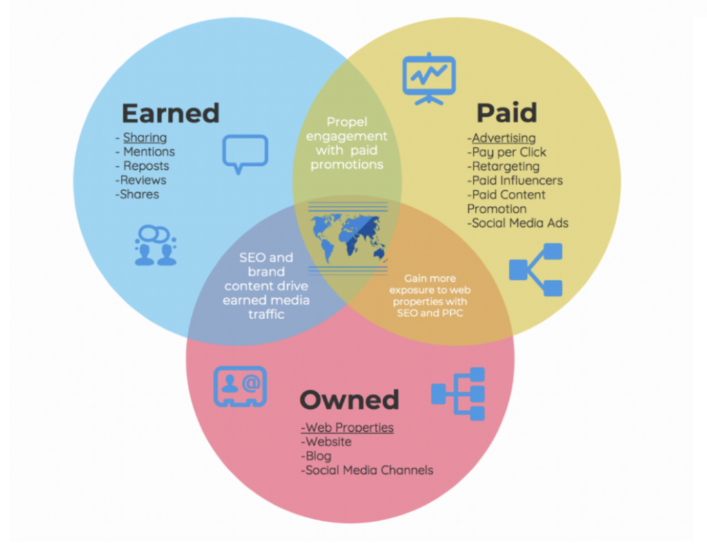 Type of media and channels for social media audit