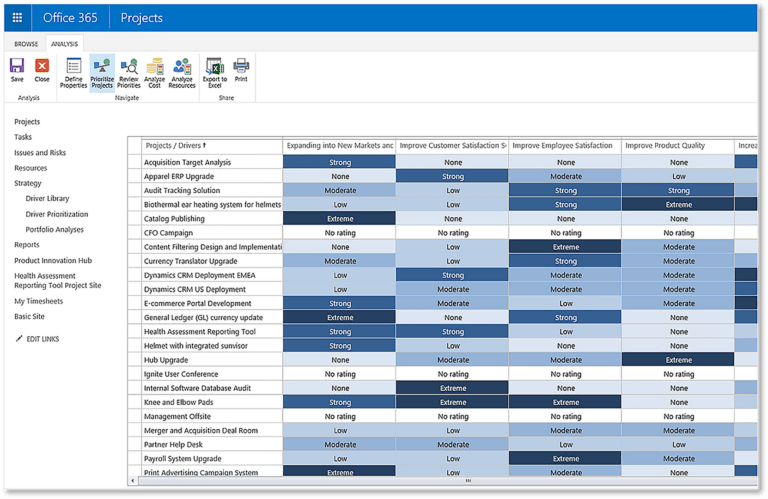Align project ideas with business drivers based on the quantitative impact benchmark statements previously defined.