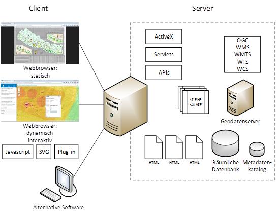 WebGIS-Grundlegende-Technologie