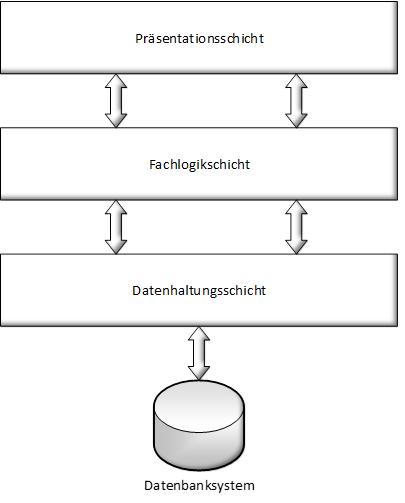 Abbildung: Drei-Schichten-Architektur eines GIS