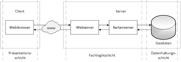 Typisches WebGIS-Modell bei UIZ, Berlin