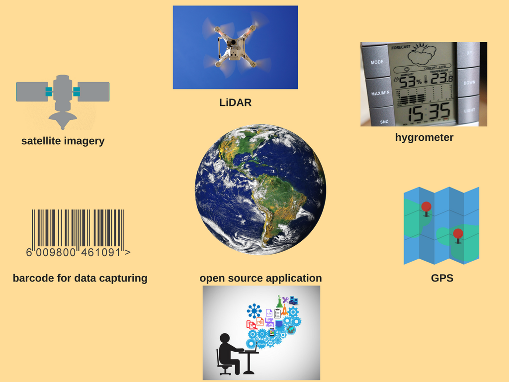 Depiction of the several sources for geodata mining.