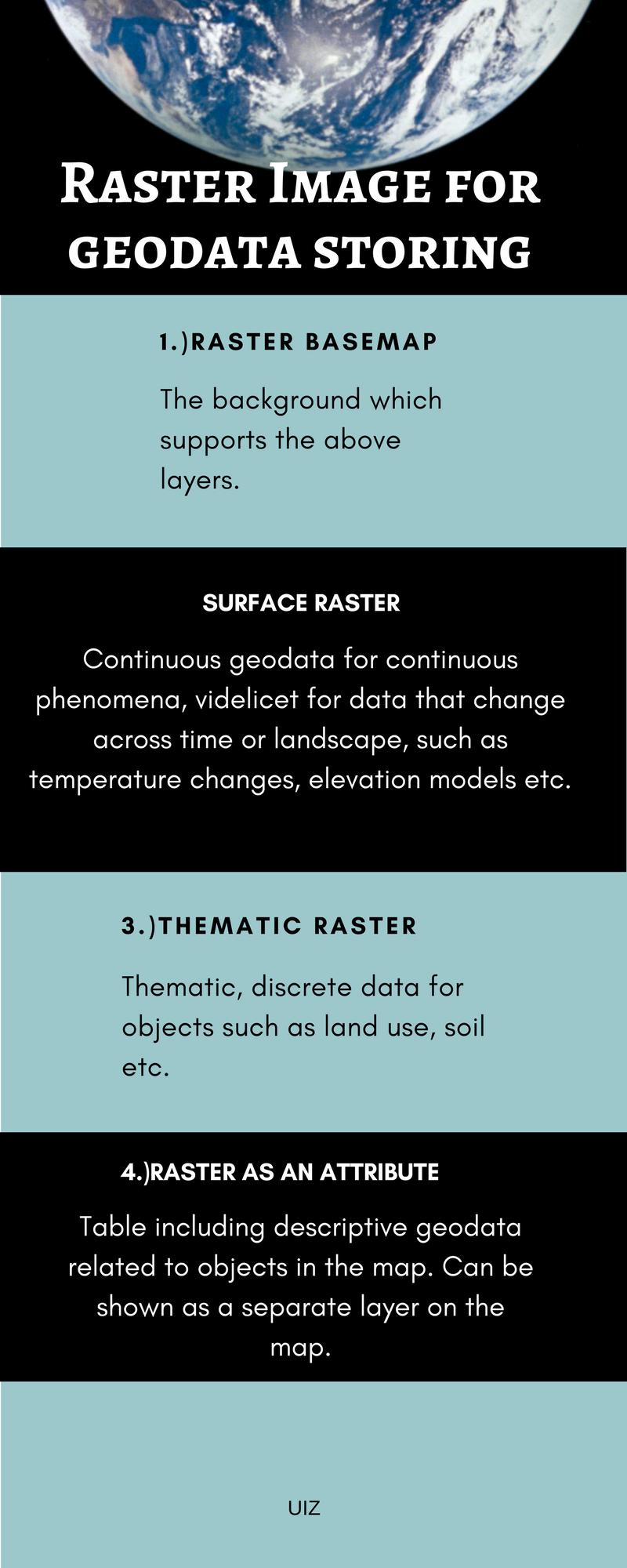 Raster Image for geodata storing