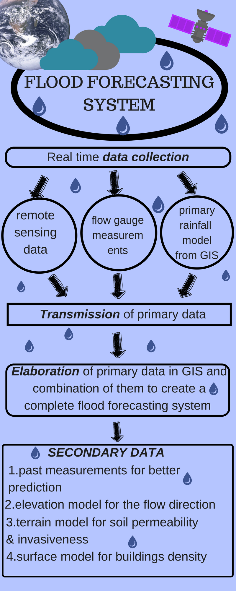 """""""TOOLS"""" USED TO DEVELOP A FLOOD FORECASTING SYSTEM"""