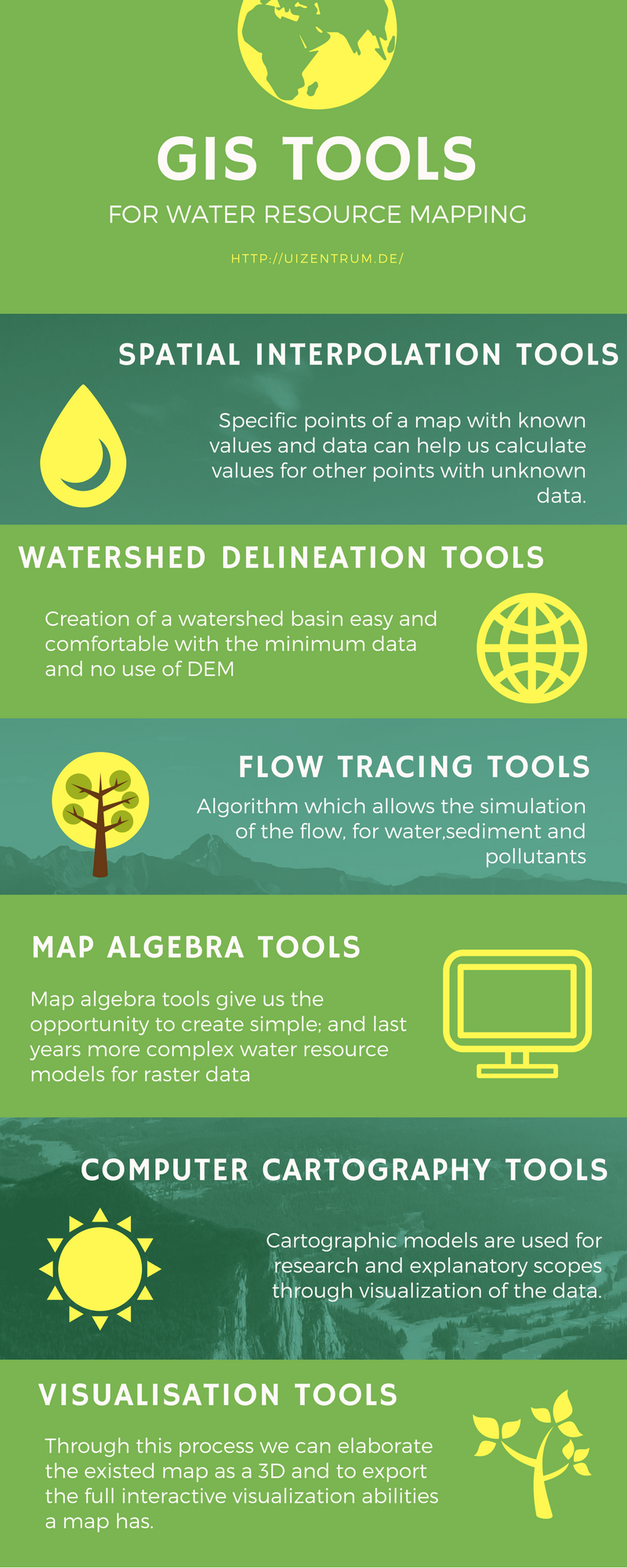 GIS for water resource mapping