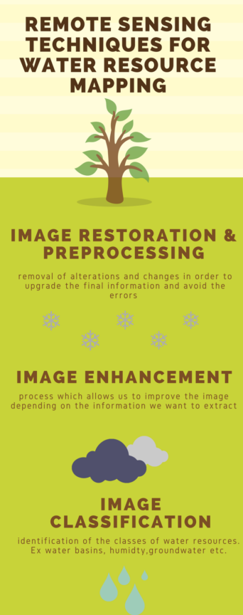 Remote Sensing for water resource mapping