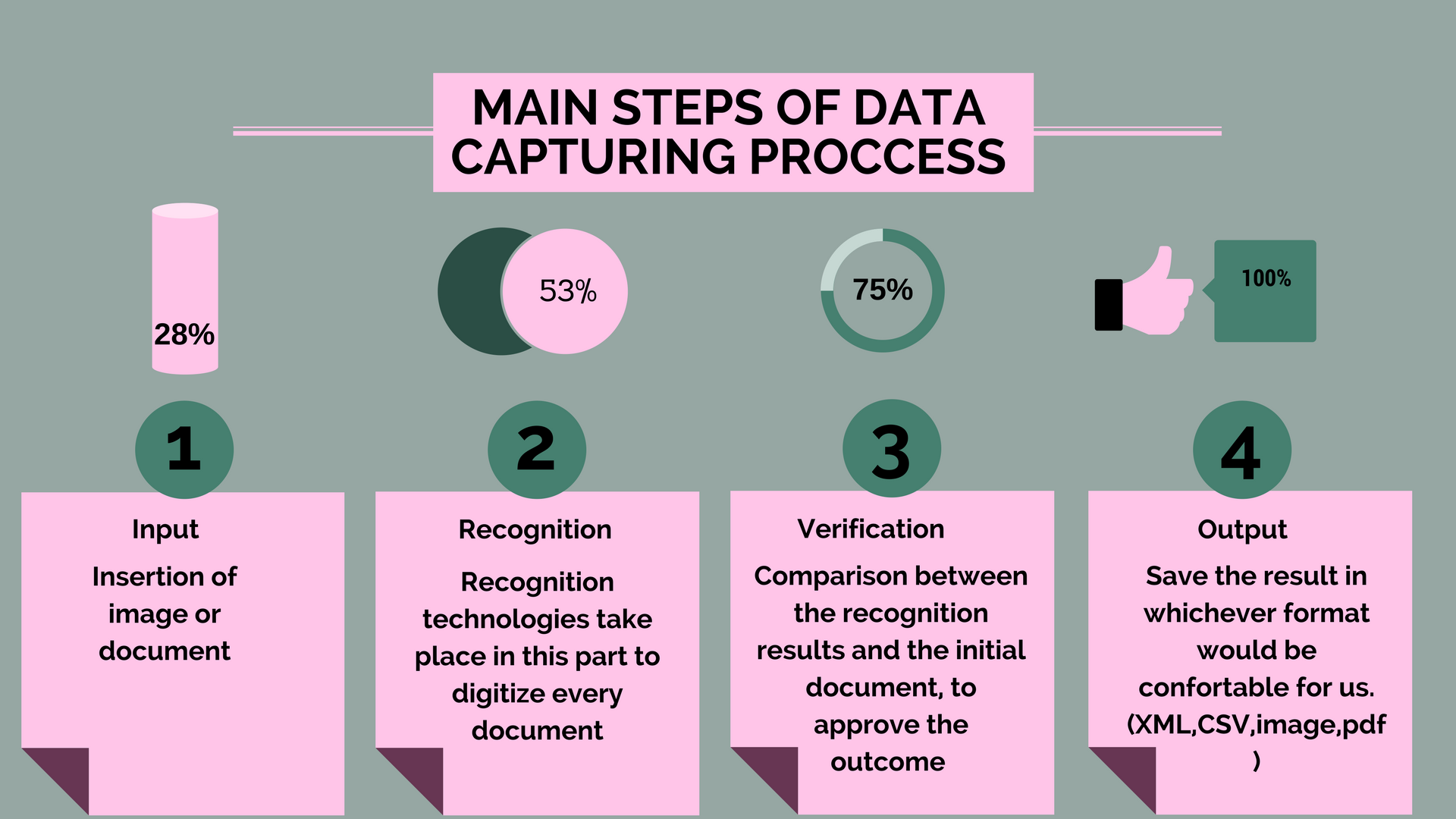 TECHNOLOGIES USED FOR DATA CAPTURING