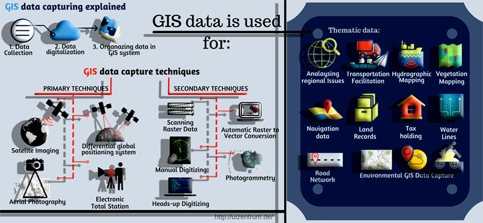 GIS-data-capturing1