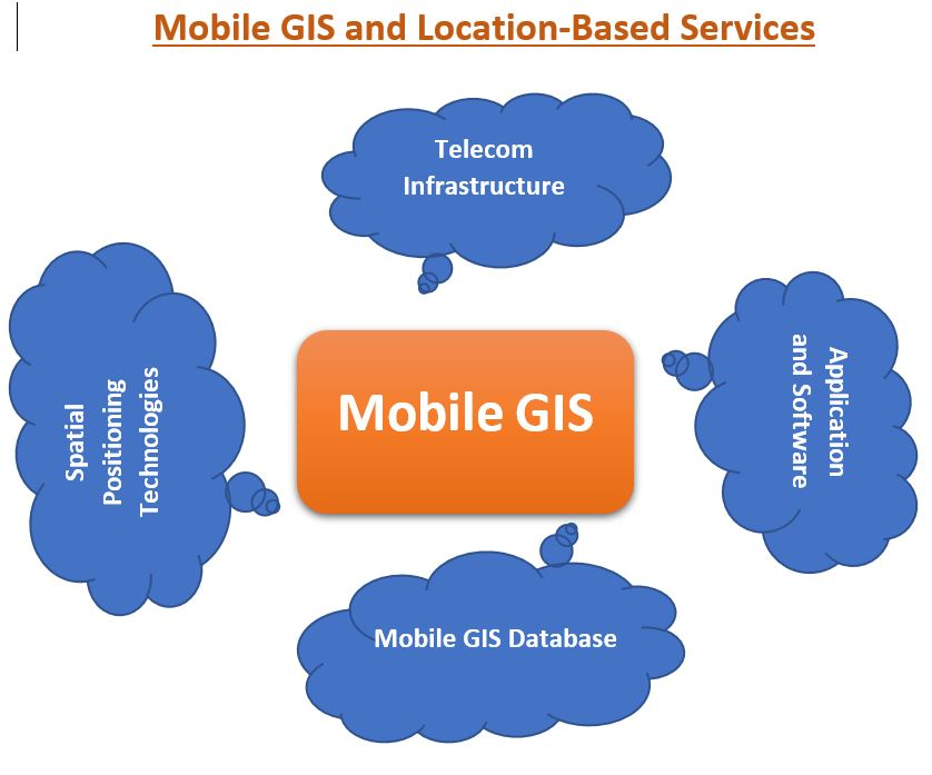 Mobile GIS and Location-Based Services