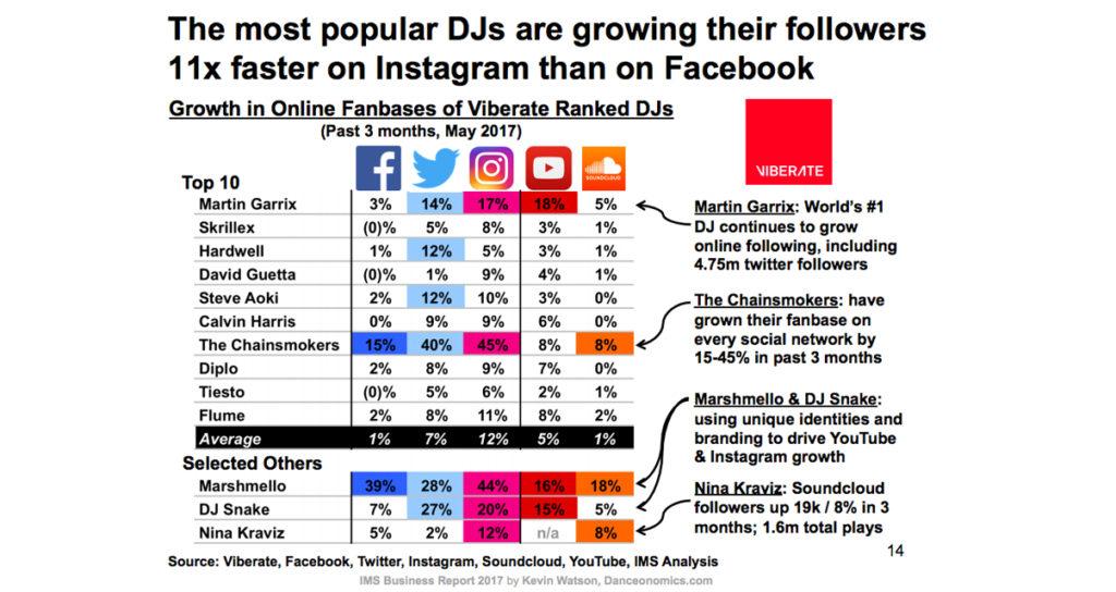 DJs on social media