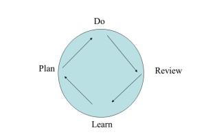 Kolb's Reflective Cycle