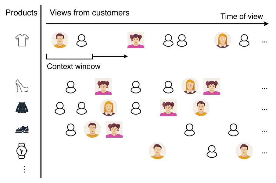 Generating customer embeddings using their product views.